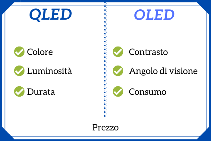 OLED e QLED differenze